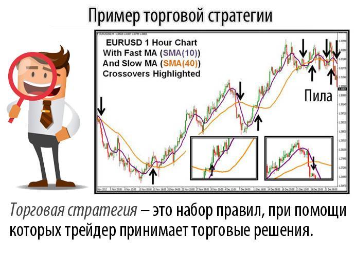 Валютная биржа - что это и как вести торги на бирже валют онлайн (5 этапов)