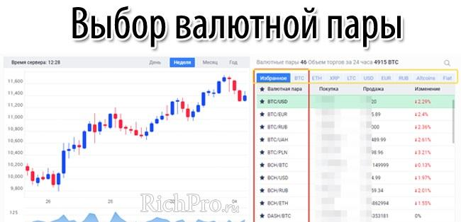 Биткоин биржа - как вести торговлю биткоинами + биржи биткоинов онлайн