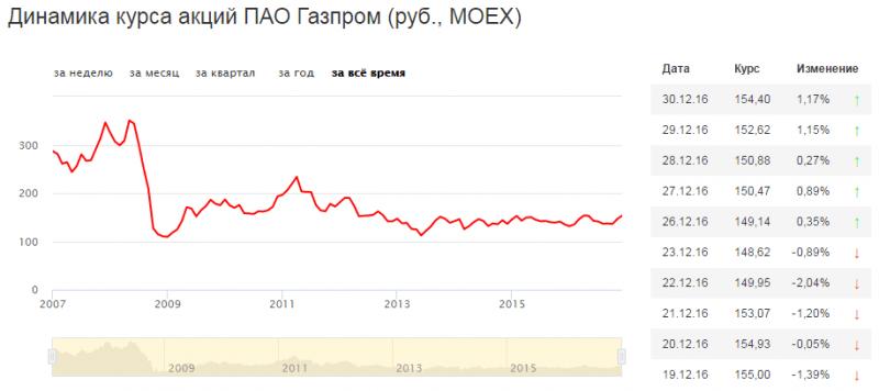 Как купить акции Газпрома частному лицу?