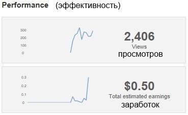 Как заработать деньги на YouTube: полное руководство