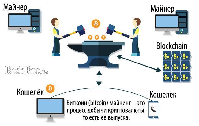Что такое майнинг криптовалюты и майнинг-ферма + инструкция по выбору оборудования, программы для майнинга