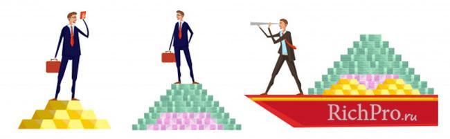 Что такое финансовая пирамида - значение и принцип работы + признаки и виды пирамид