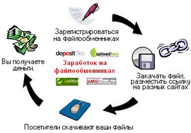 Обзор способов заработка в интернете: выбираем лучший среди проверенных!