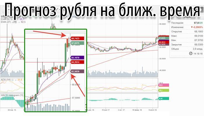 Что будет с долларом (рублем) в ближайшее время - прогнозы и мнения экспертов