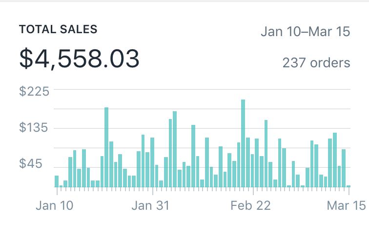 Как я заработал 4500 $ за 9 недель, продавая чехлы для телефонов