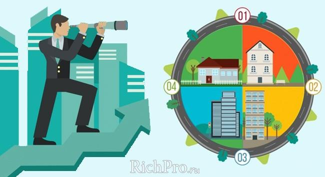 Что такое ипотека и каковы условия получения ипотечного кредита + пример расчета ипотеки онлайн