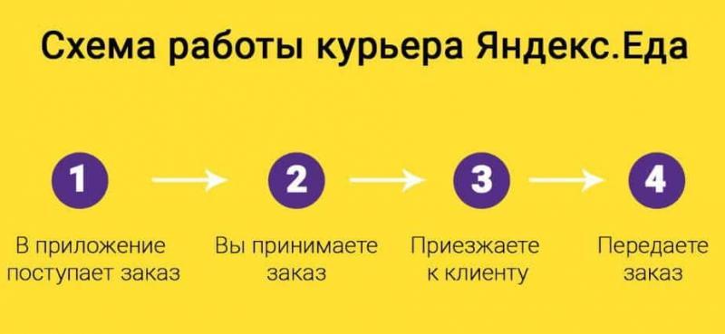 Яндекс.Еда: как заработать деньги курьерскими доставками