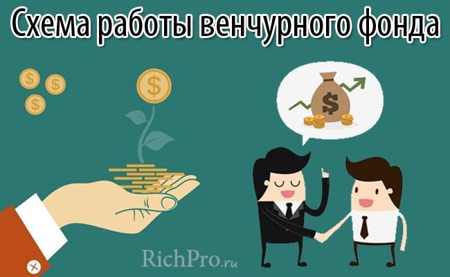 Венчурные инвестиции и венчурный фонд - что это такое и как работает