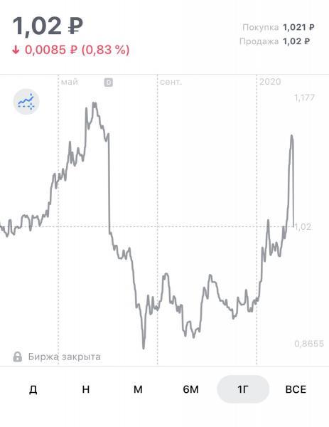 """Акции """"Энел"""" подешевели - готовлюсь к покупке"""