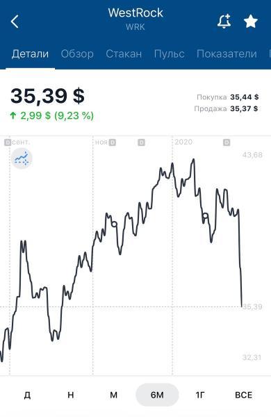 Коррекция рынка продолжается! Какие акцию куплю