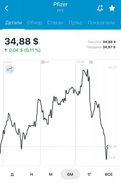 Продолжаю покупку акций на просадке рынка