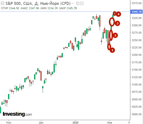 S&P 500. Путь гэпов. Конец близок.