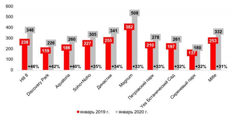 В какие проекты выгодно инвестировать в 2020 году?