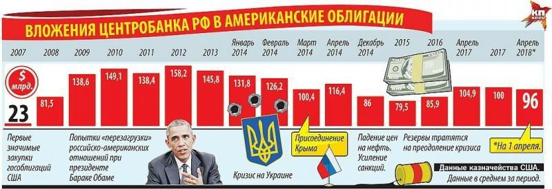 Зачем Россия вкладывает миллиарды в облигации США?