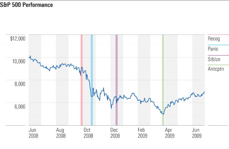 4 фазы кризиса на рынке акций. Можем повторить?