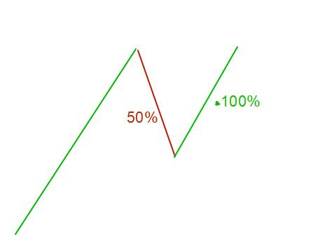 Актив, упавший на 50%, при возврате на прежнюю цену даёт прибыль 100%