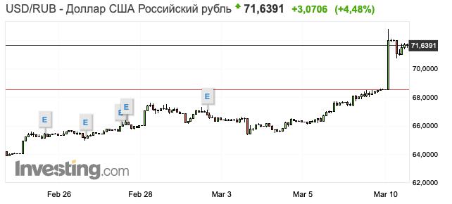 Что делать при обвале рубля. Топ 5 советов.