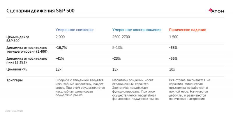Что ждет российский фондовый рынок