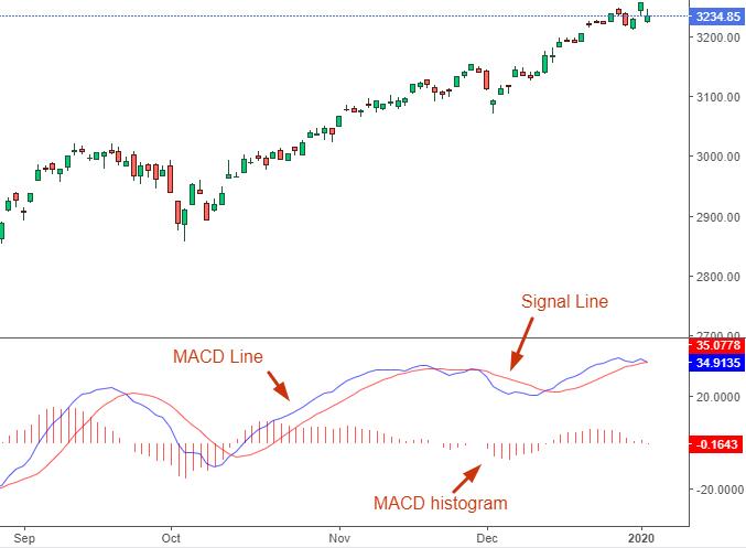 """Это работает лучше """"buy and hold""""? Честный анализ индикатора MACD."""