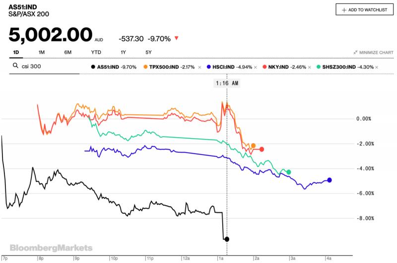 ФРС США идёт ва-банк и теряет контроль
