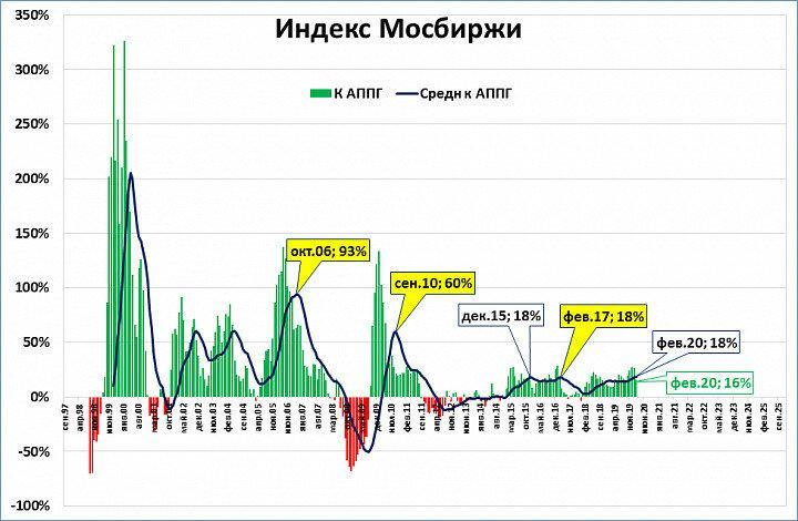Индекс Мосбиржи номинальный и реальный