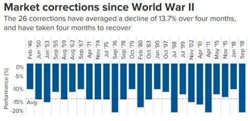 Как долго продлится коррекция на фондовом рынке?
