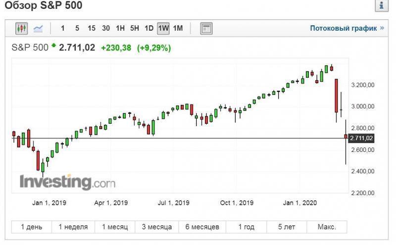 Как инвестору извлечь выгоду из кризиса на рынке