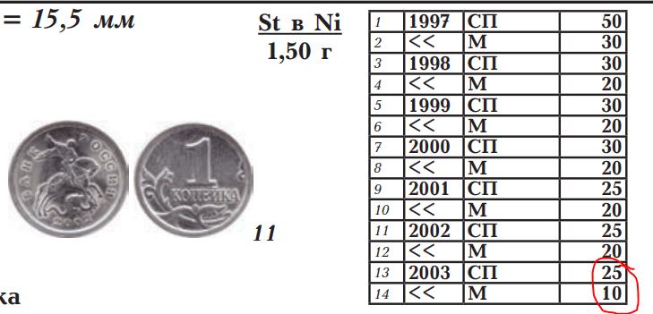 Копейка 2003 года, которая в 200.000 раз дороже своего номинала