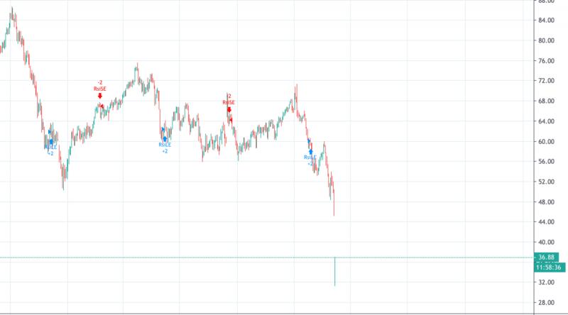 Крах российских акций. -25% за день