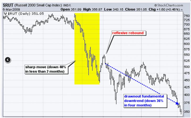 Медвежьи рынки имеют три этапа