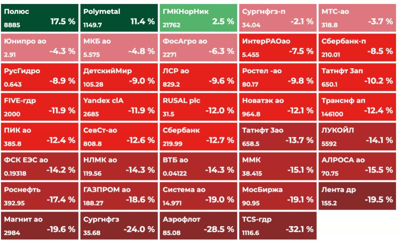 Обвал российских акций. Какие акции покупать на просадке