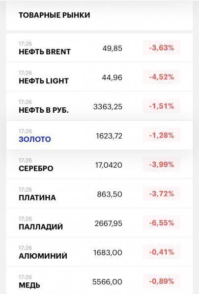 Падение рынка акций началось, что же будет дальше...