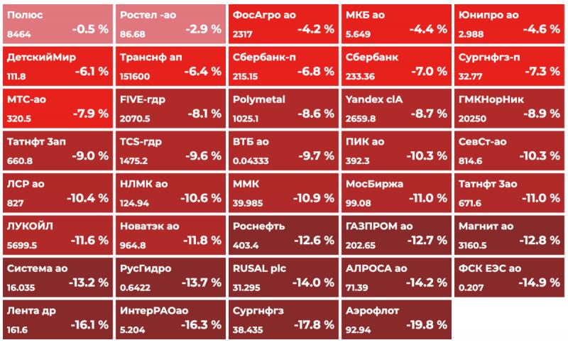 Продолжится ли обвал рынков? Сценарий развития событий