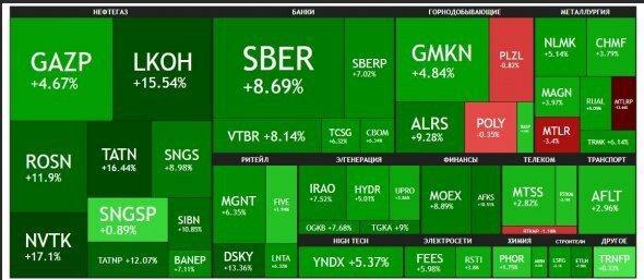 Разворот на рынке? Или коррекция?