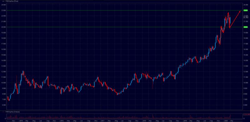 Рынок упал, а эти акции выросли. Магия защитных активов.