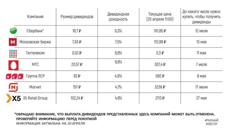 8 российских компаний, которые скоро заплатят дивиденды