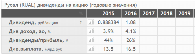 "Акции ""РУСАЛ"" имеют потенциал роста 20%. Стоит ли покупать RUAL?"