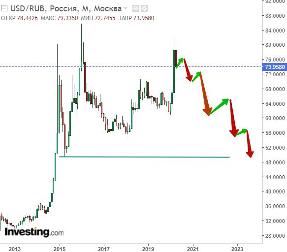 Доллар будет не по 100 рублей, а по 50