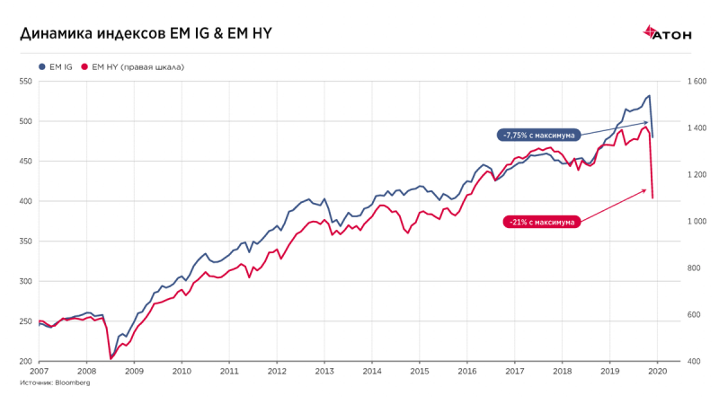 Какие облигации покупать при развороте рынка