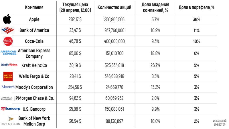 Топ-10 акций в портфеле Уоррена Баффета