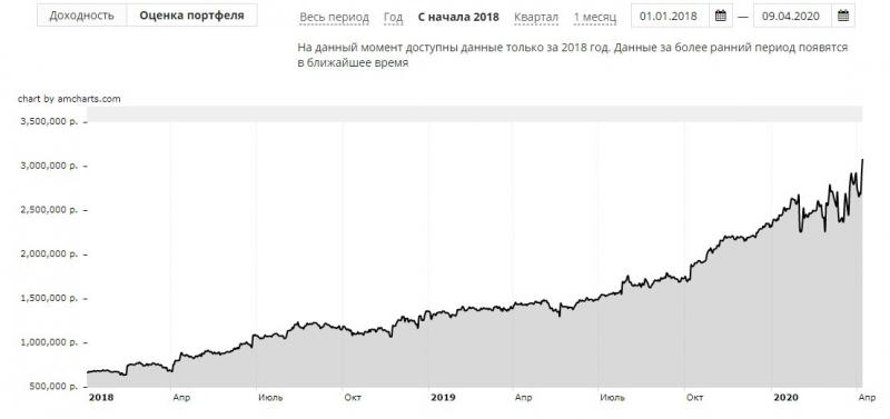 Вы не сможете предугадать движение рынка