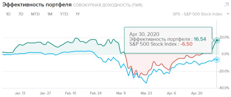 Доходность портфеля акций быстрорастущих компаний