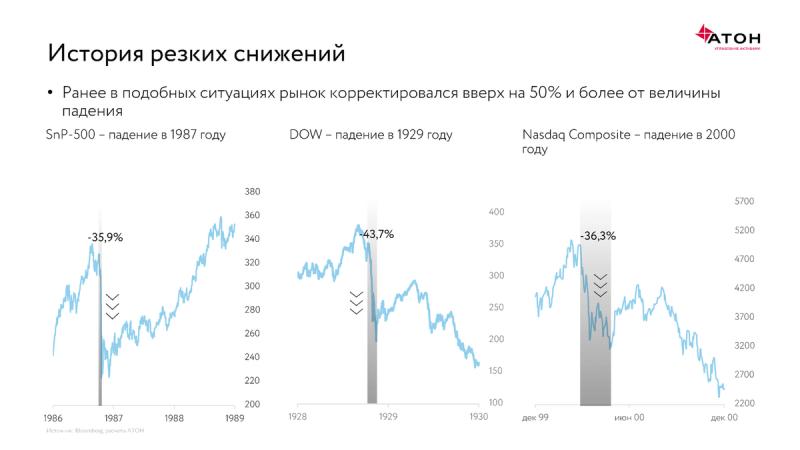 Финансовые рынки во время пандемии: угрозы и возможности