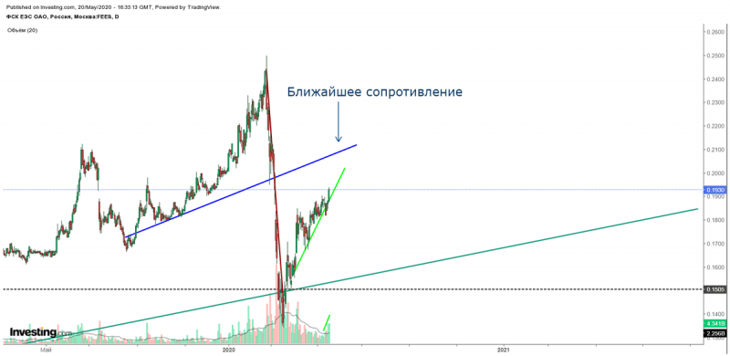 """""""ФСК ЕЭС"""". Технический анализ акций компании"""