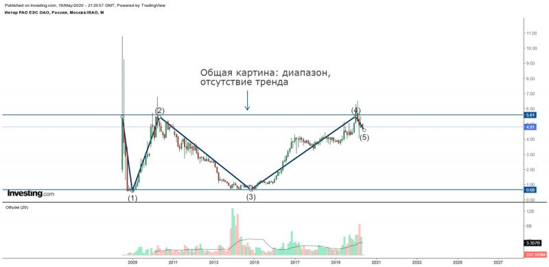 """""""ИНТЕР РАО"""". Технический анализ акций компании"""
