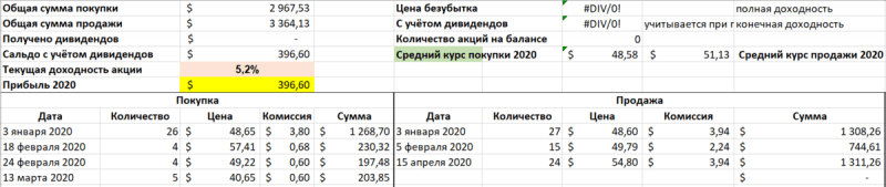 Инвестиции 2020. Обзор портфеля