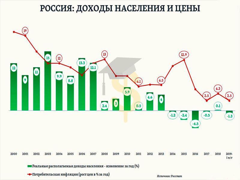Как менялись реальные доходы россиян последние 20 лет?