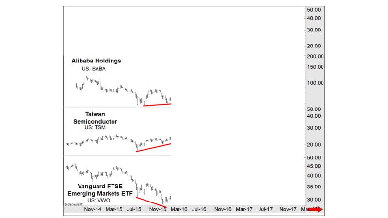 Как определить будущих лидеров фондового рынка?