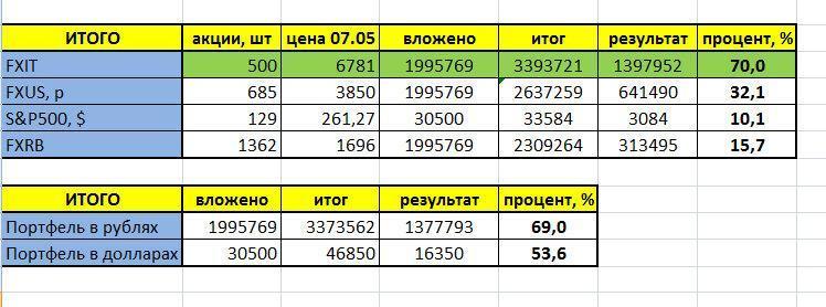 Мой портфель (+69%) проиграл по доходности ETF