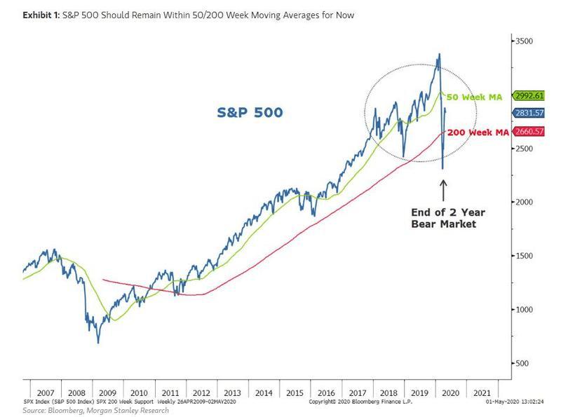 Morgan Stanley готовится к 10-процентной коррекции в акциях